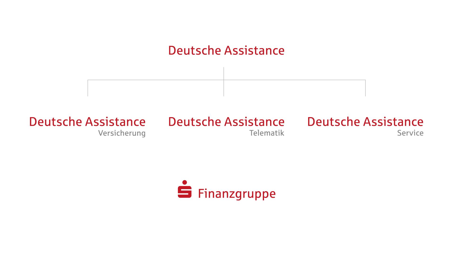 Deutsche Assistance Segmentierung Sparkassen Finanzgruppe